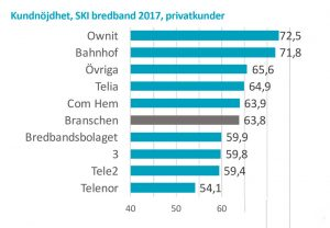 bästa bredband i sverige